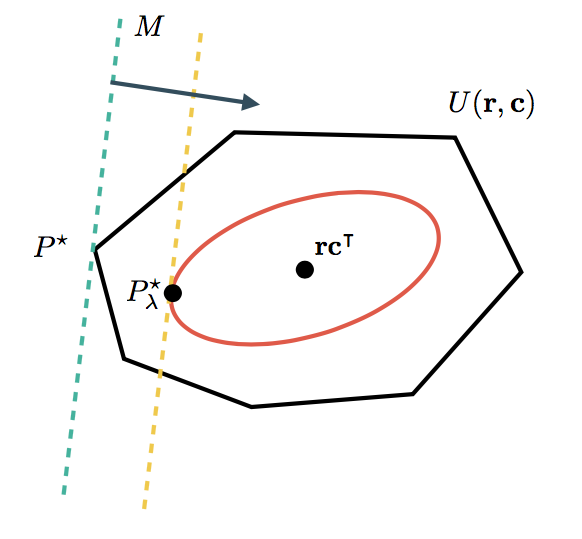 A geometric view of the optimal transport problem.