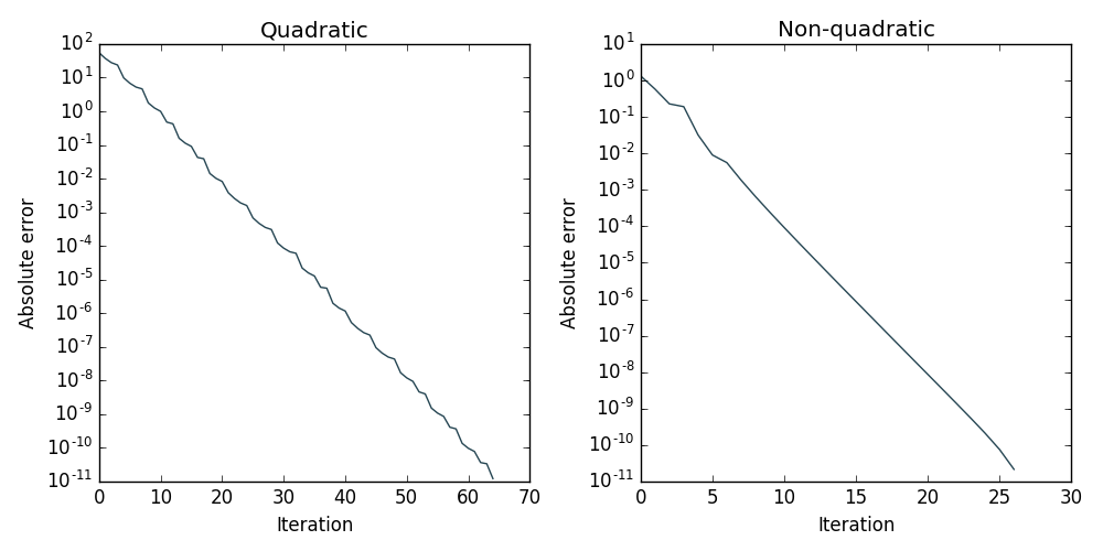 Convergence of gradient descent on the quadratic and non-quadratic functions.