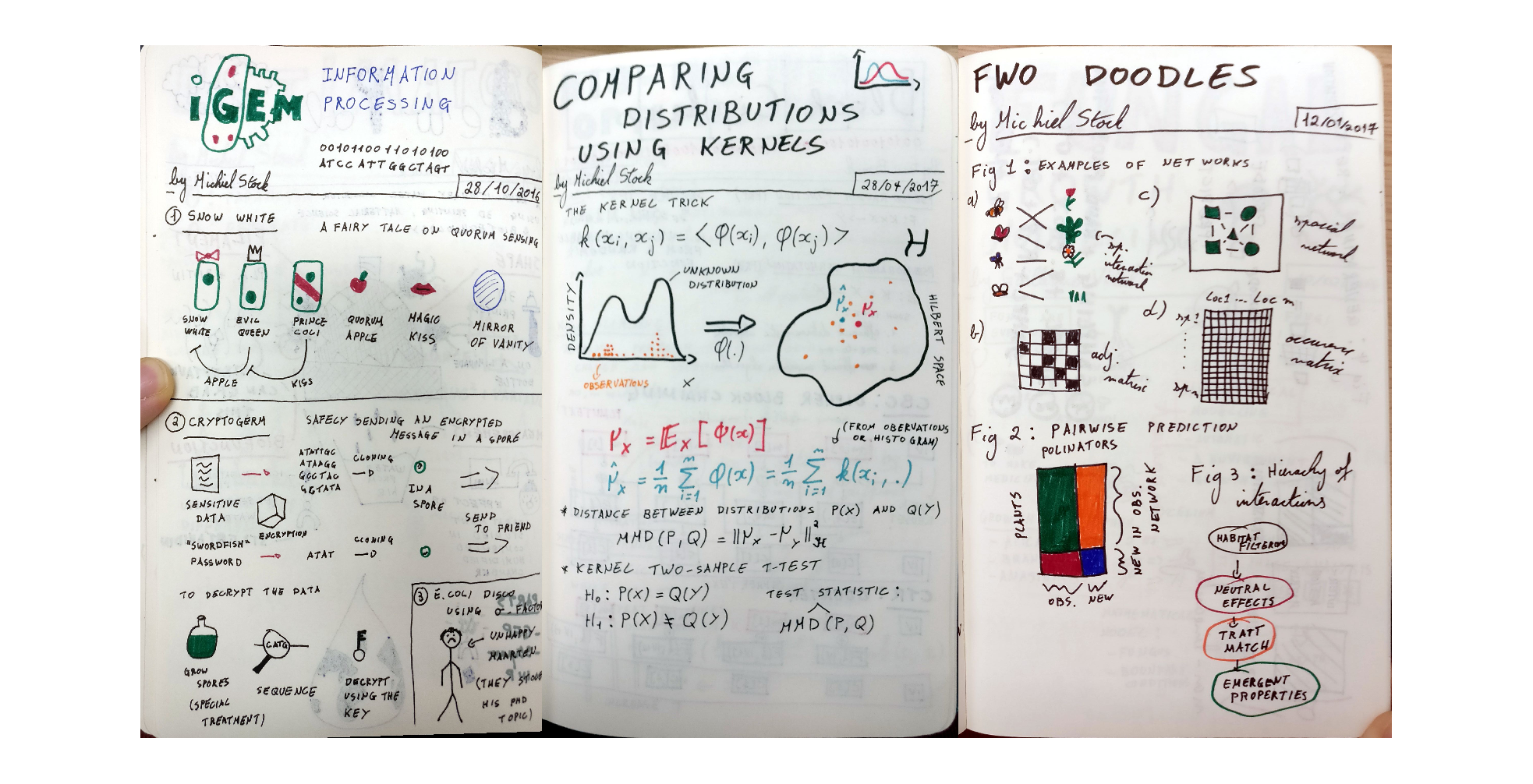 Three more sketchnotes: iGEM, comparing distributions using kernels and a brainstorm for my postdoctoral project.