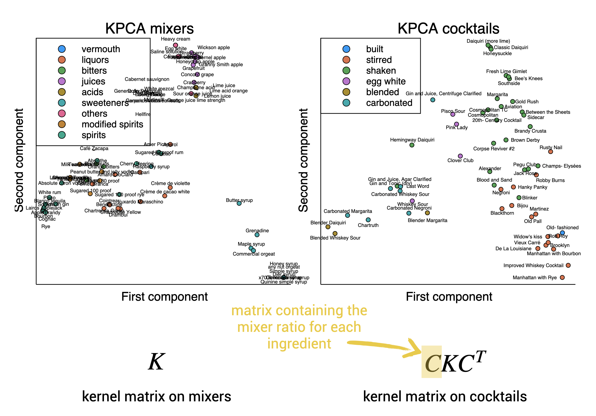 Kernel PCA of the mixers and the cocktails.